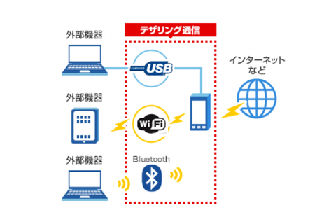 android-tethering-002_0