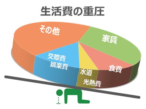 m-hitorigurashi_living-cost