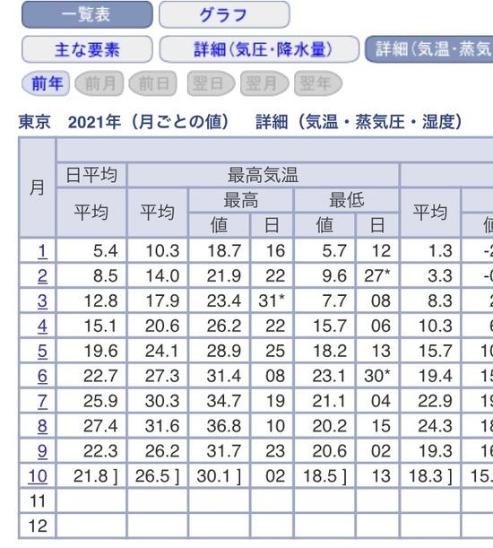 日本さん、なんとなく暑いまま10月が終わりそう