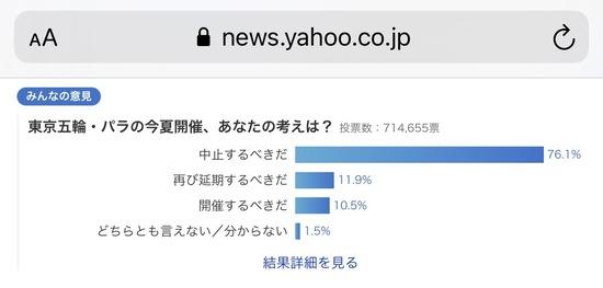 【画像】オリンピック中止賛成派、76%wwww