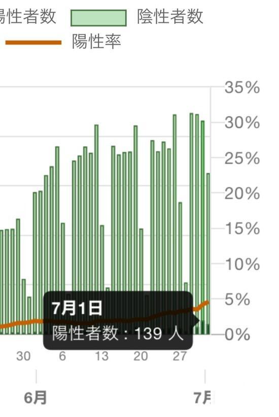 【悲報】東京都、7月1日の感染者数を67人から139人にサイレント修正www