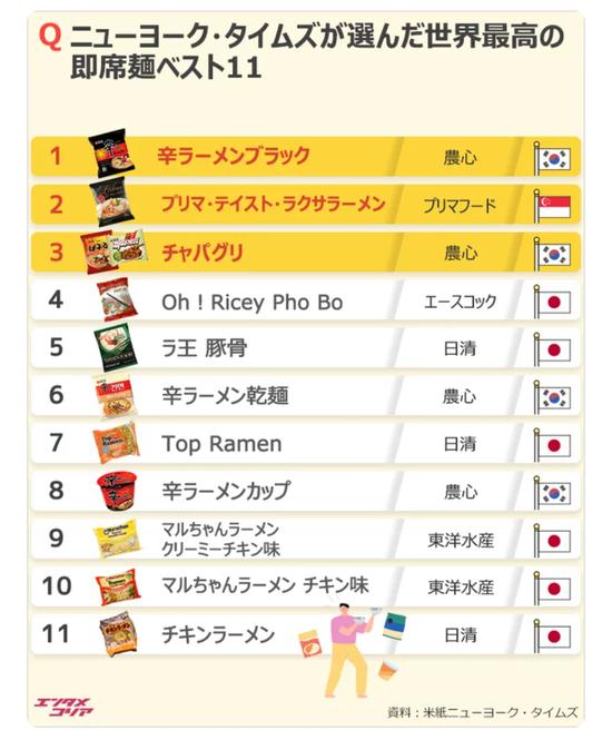 【朗報】NYタイムズが選ぶ世界最高の即席ラーメンに「辛ラーメン」…日本のラーメンは?