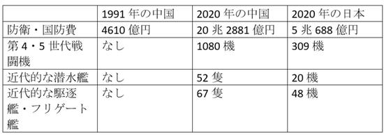【画像】日本と中国の国防費比較がこちら。もはや子供と大人www