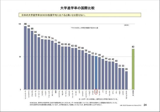 【画像】日本、高卒が多すぎてどんどん落ちぶれてしまう・・・