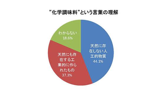 日本人の44%「化学調味料は人工的物質だ」