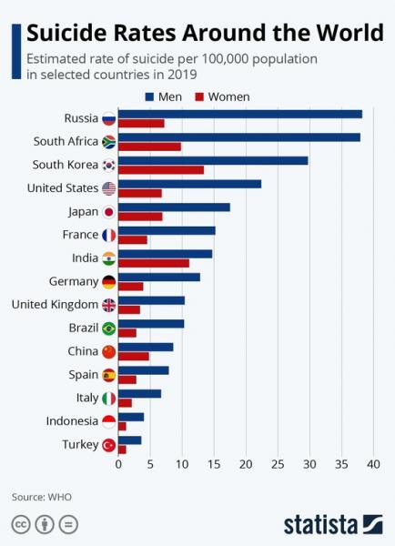 【画像】世界の自殺率ランキング、なんと日本がwwwwwwww