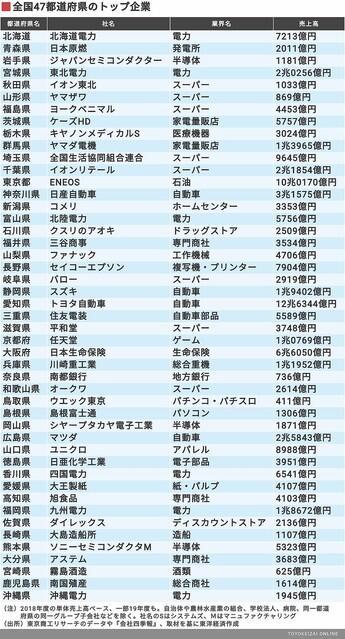 【画像】47都道府県の売上ナンバーワン企業一覧が公開されるwww