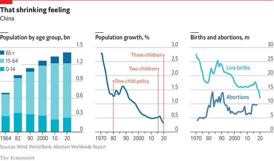 中国の出生率、日本以下になるwww