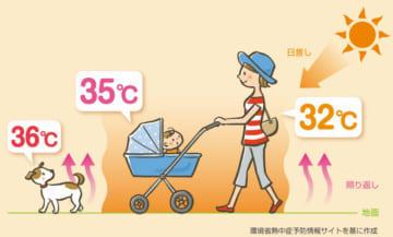 【画像】大人以上に注意を!乳幼児がなる「ベビーカー熱中症」の症状・サイン・対処法・・・
