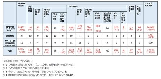 【画像】日本の新型コロナ感染者、外国籍がおおいんだがwwwwwww