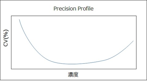 Precision Profile概念図