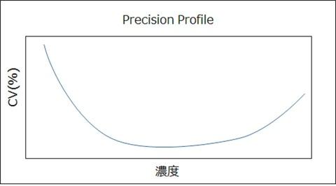 Precision Profile概念図