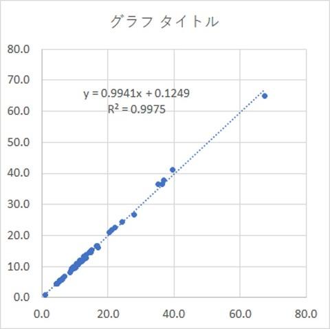 相関試験1