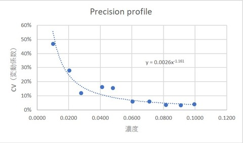 Precision profile