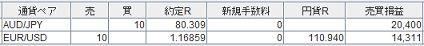 ★★豪ドル円の下落、ユーロ/ドルの上昇に乗って+34,711円♪★★本日8/31のトレード結果★★
