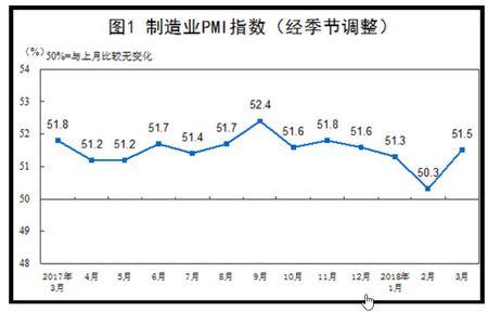 中国製造業PMI推移 今回は改善