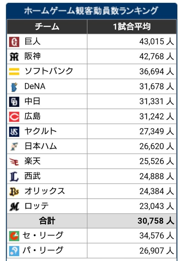 【悲報】広島の平均観客動員数