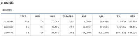 10月読者募集開始!9月の回収率366%、7~9月の3ヶ月の回収率は297%!初月無料、長期購読割引など特典もあるメルマガです