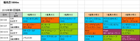 【福島牝馬ステークス2019】予想参考 福島芝1800mはディープの系統が好調