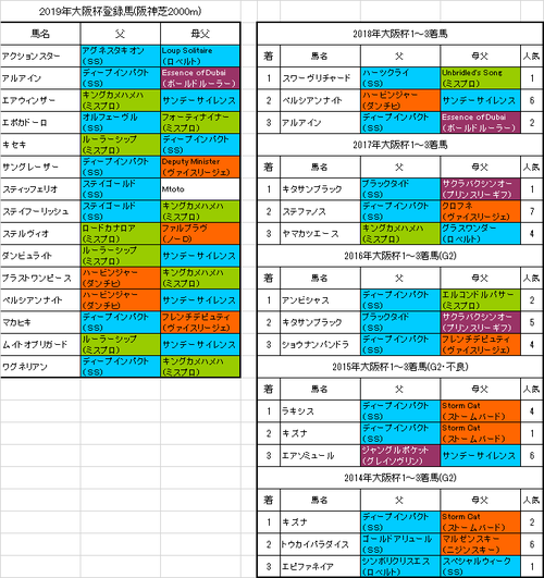【大阪杯2019】出走予定馬 毎年のように好走している血統がこちら!