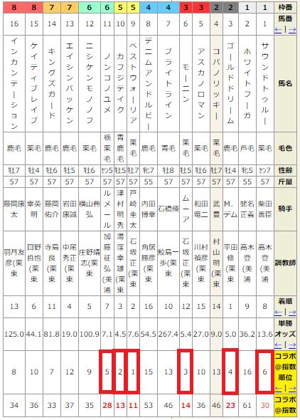チューリップ賞2017予想(阪神芝1600m)