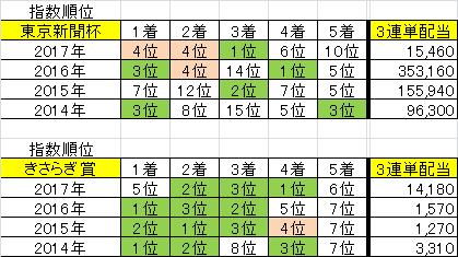 2018/02/04(日)の競馬予想