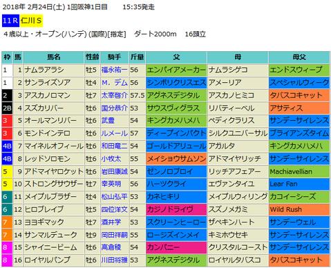 【仁川ステークス2018】予想!注目はキングマンボ系