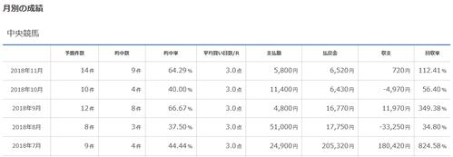 血統フェスティバルのメルマガ(成績画像あり)レジまぐ回収率11月は112.4%、7~11月の回収率は258.2%!12月の購読予約受付中です!
