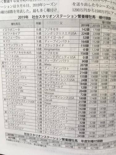 【種牡馬】社台スタリオンステーション種付け頭数発表