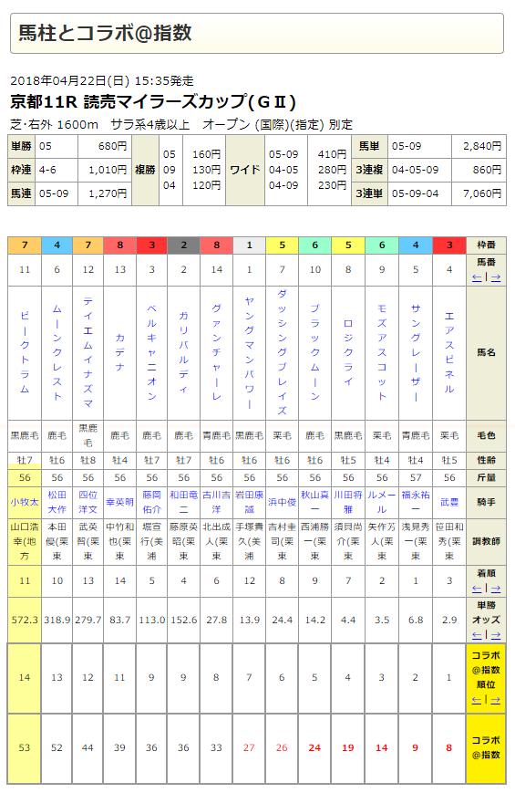 安田記念2018予想(東京芝1600m)◎モズアスコット