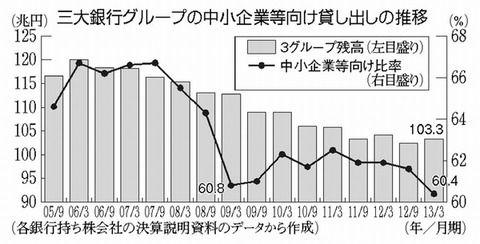 日本人の7割「起業に関心ない」先進国で最低