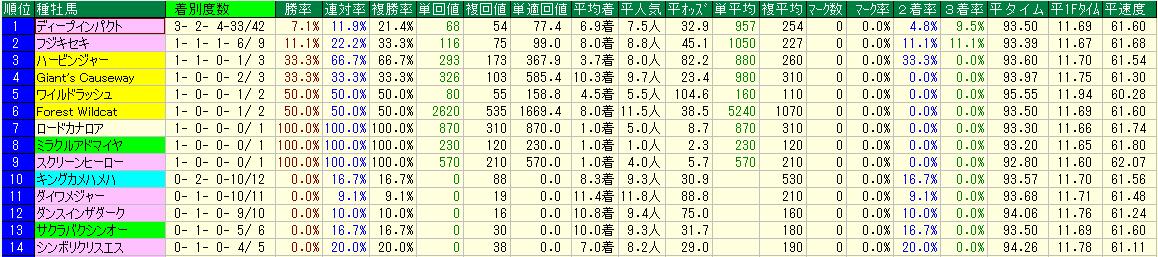 マイルチャンピオンシップ2019の注目データ