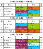 【全日本2歳優駿2017】予想!注目血統ダンチヒ系の本命馬