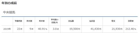 3月からのメルマガ購読予約開始しました!2月の回収率は269.8%!好成績でレジまぐ公式『レジまぐ通信』でも紹介されました。