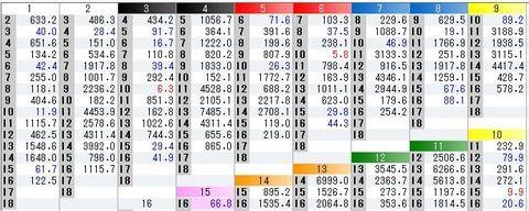 【競馬】阪神5Rで単勝12番人気と13番人気の馬連に170万円の大口投票
