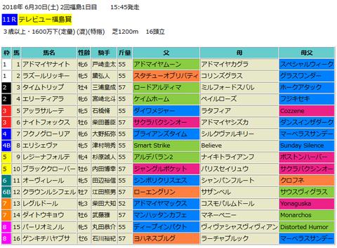 【テレビユー福島賞2018】予想!本命馬はこのコース2勝の実績