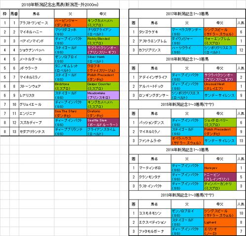 【新潟記念2018】枠順確定 ブラストワンピースは1枠1番