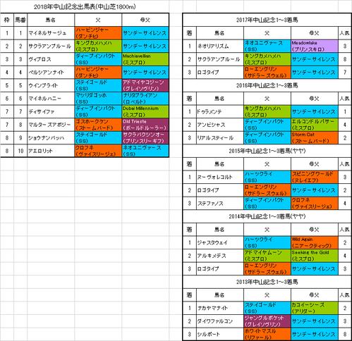 【中山記念2018】枠順確定 ペルシアンナイトは4枠4番