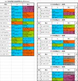 【有馬記念2017】プレ予想 キタサンブラック秋3戦目が不安