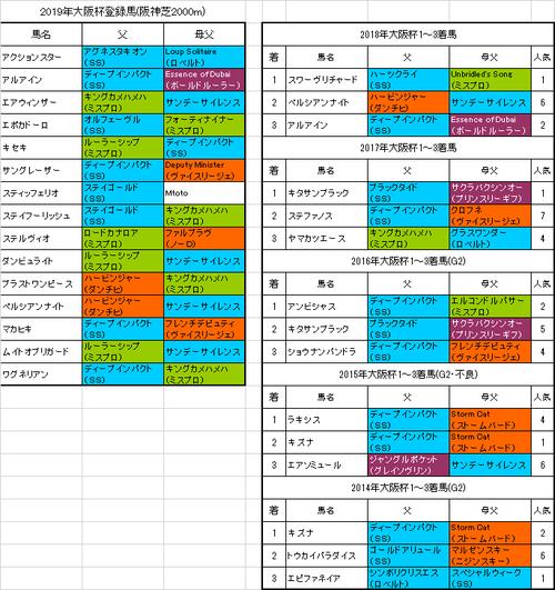 【大阪杯2019】プレ予想 ブラストワンピース休み明けでペースがカギになりそう