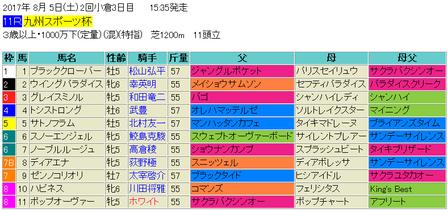 九州スポーツ杯2017の予想 ダンチヒ系のスピードに期待