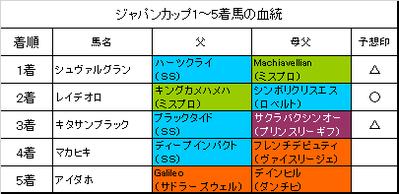 ジャパンカップ2017(馬単・3連単的中!)・京阪杯・京都2歳ステークス(馬単的中)の回顧