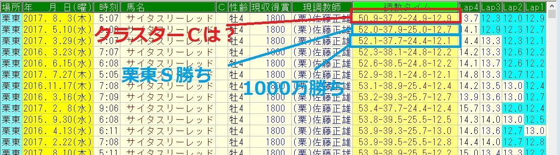 クラスターカップ 2017 予想(盛岡競馬場)