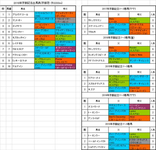 【京都記念2018】枠順確定 レイデオロは3年連続連対中の6番枠