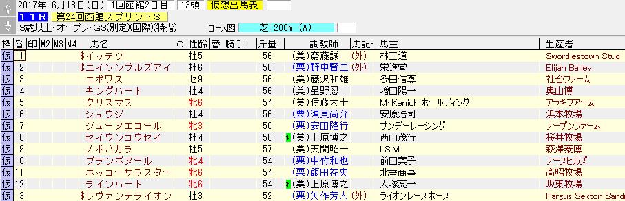 第24回 函館スプリントステークス(2017年6月18日)を勝手に予想してみる