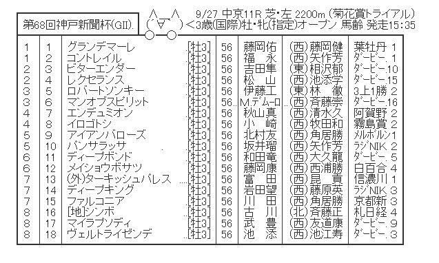 【競馬】 神戸新聞杯(GⅡ) 2chレスまとめ