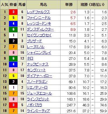 【競馬】高松宮記念の前日発売が終了 レッドファルクスが単勝2.6倍で1番人気に