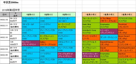 【金鯱賞2019】予想参考 中京はハーツクライ産駒に注目