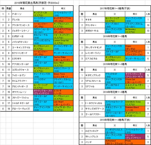【菊花賞2018】枠順確定 エタリオウは5枠9番