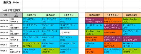 【京王杯スプリングカップ2018】予想参考 スタミナ型サンデー系が中心